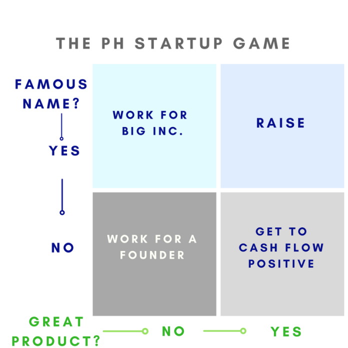 The PH Startup Game (1)